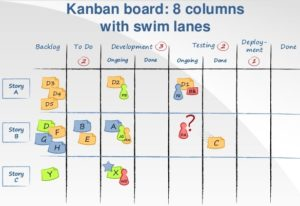 To scrum to kanban or to scrumban that is the question scrum this make sense as the value of kanban of visualizing the process adds a focus on efficiency to the scrum approach which has a focus on effectivity doing ccuart Choice Image